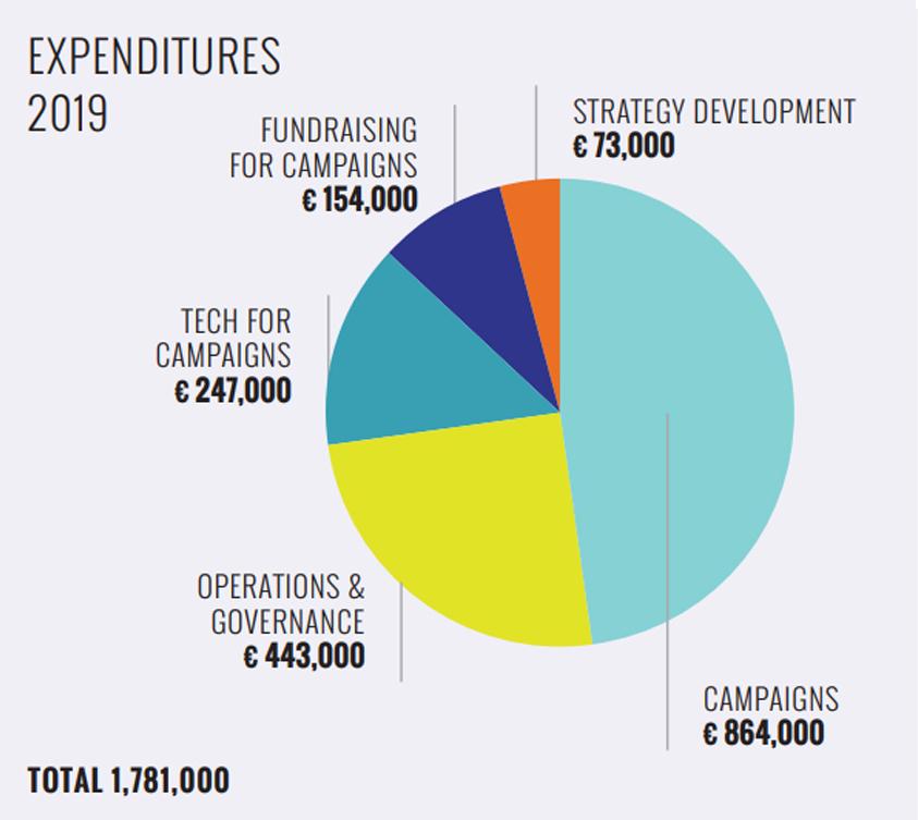 Expenditures 2019