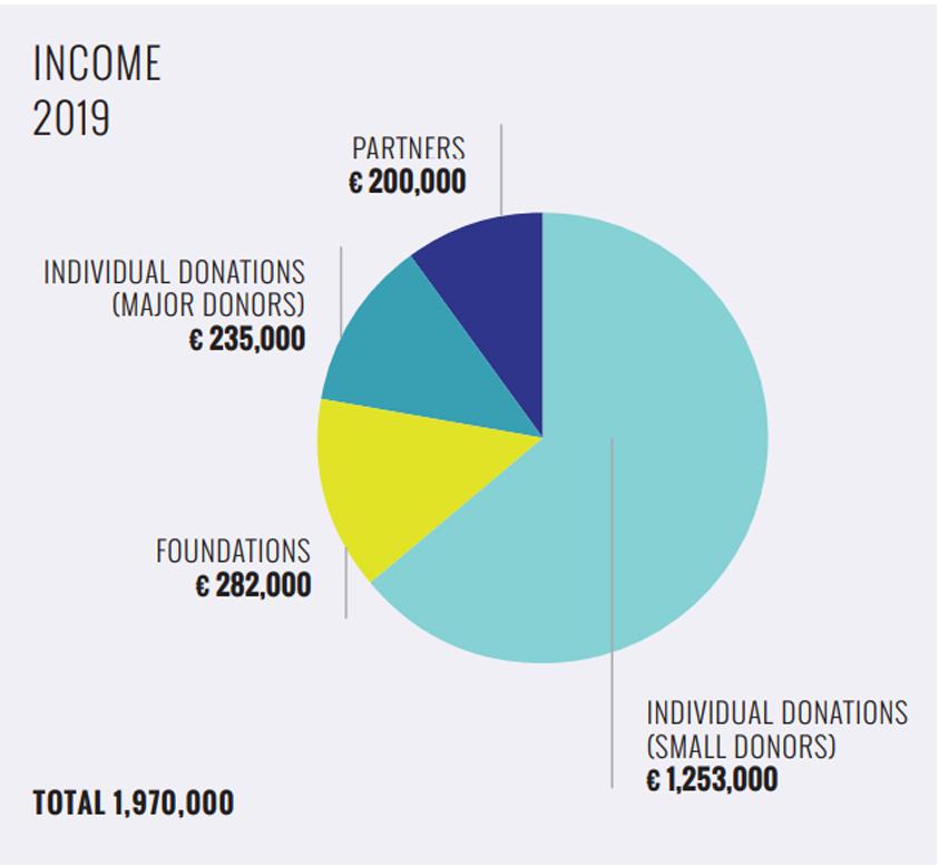 Income 2019