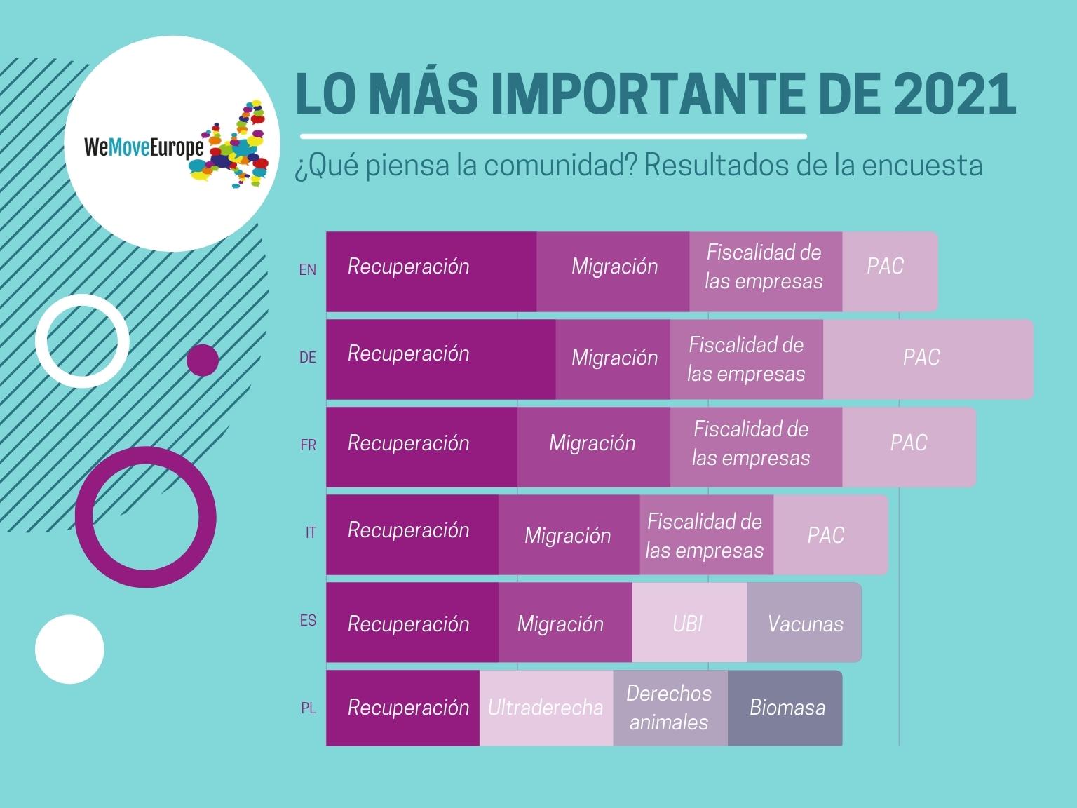 La imagen muestra un extracto de los resultados de la encuesta a la comunidad de Movemos Europa en enero de 2021; se detallan en el cuerpo del mensaje.